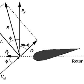 (PDF) Optimized design and finite element based modal