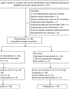 Trial flow chart ivf intravenous fluid cah congenital adrenal hyperplasia gi also rh researchgate