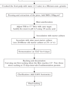 The flow chart for making jamun wine also download scientific diagram rh researchgate
