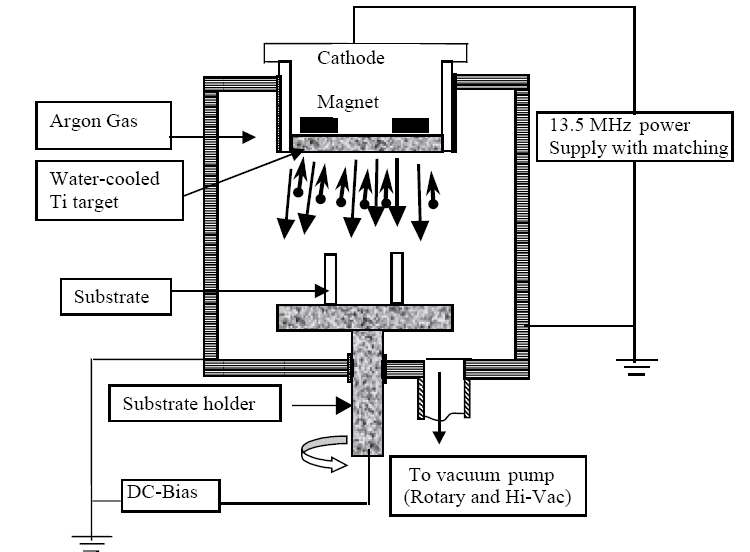 Schematic diagram of radio frequency planar magnetron [13