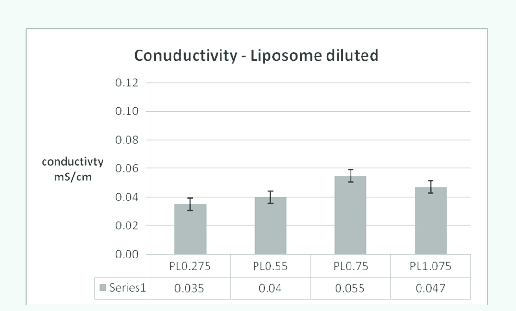 Effect of lipid concentration on conductivity in diluted