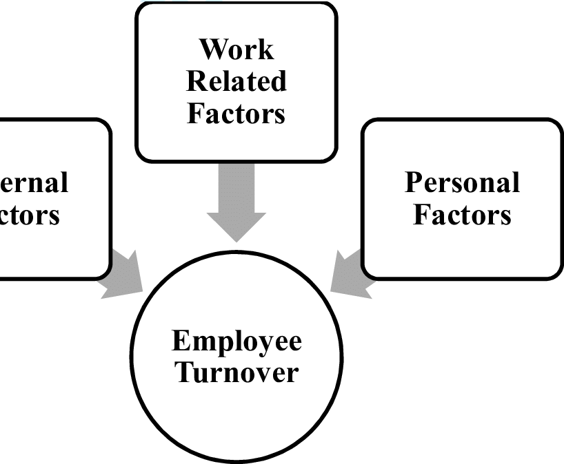 Theoretical Framework for Employee Turnover in