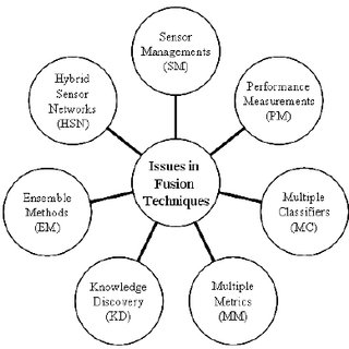 Logical Processes with Seven Steps of Rational Decision