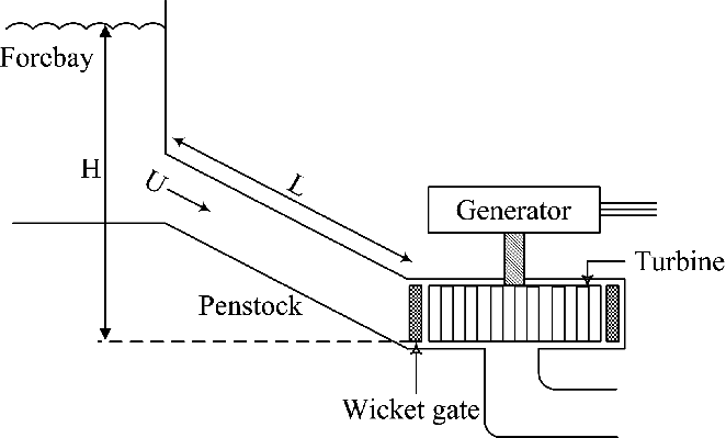 Simplified schematic of a hydroelectric power plant