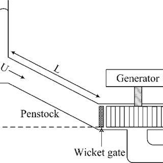 Simplified schematic of a hydroelectric power plant Wicket