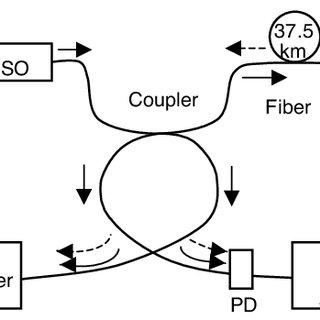 (PDF) Nonlinear scattering effects in optical fibers