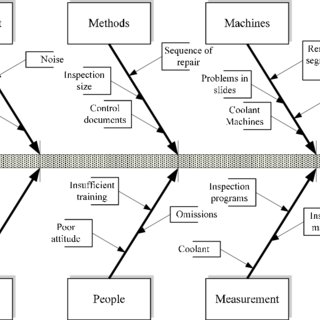 Cause &Effect Diagram for Production Line Problems