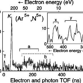 Subpartial Auger-electron/photon spectra in coincidence
