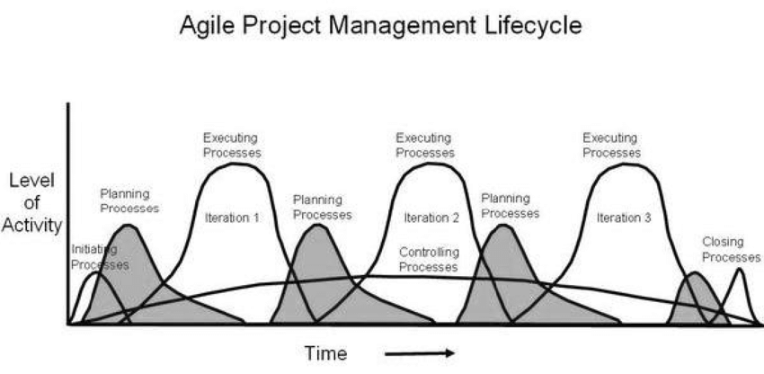 The Agile Project Management Lifecycle, with iterative