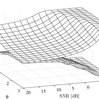 Beamforming optimality range SNR ρ * in [dB] for two