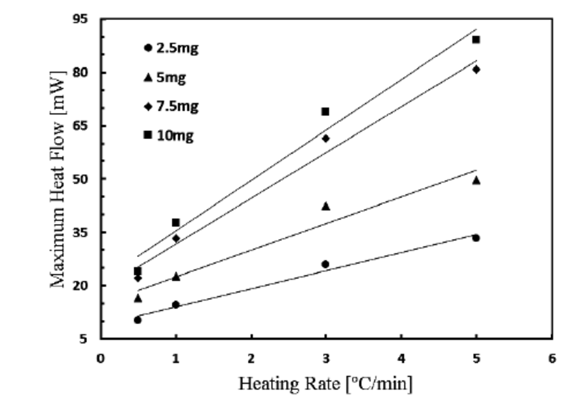 Effect of heating rate on the DSC resolution and