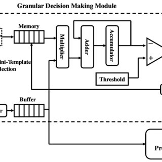 Overall system architecture illustrating granular decision