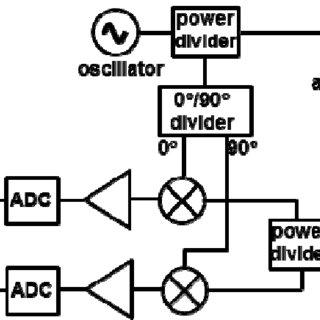 (PDF) Vital signs modeling for Doppler radar