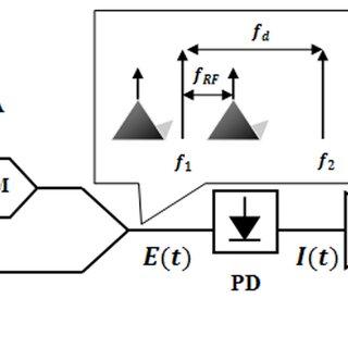 (PDF) Impact of Amplitude Noise in Millimeter-Wave Radio