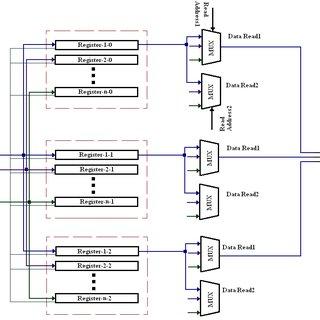 Structure of Proposed Register File Download Scientific