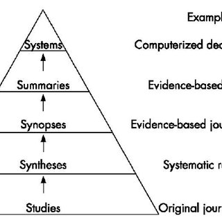 The hierarchy of evidence according to Haynes RB