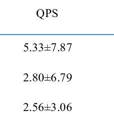 Calculated summed stress score (SSS), summed rest score