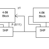 Schematic block diagram of 16-bit ripple carry adder