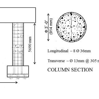 Confined and unconfined concrete stress–strain curves