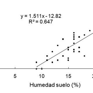 (PDF) Distribución de plántulas y germinación de semillas