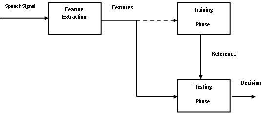 A typical Block diagram representation of a speaker