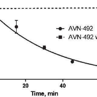 AVN-492 prevention of memory impairment in Wistar male
