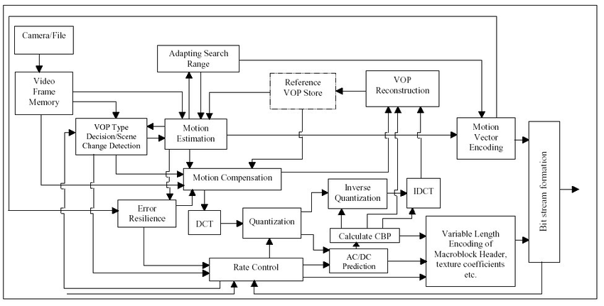 Block Diagram of MPEG-4 Simple Profile Video Encoder