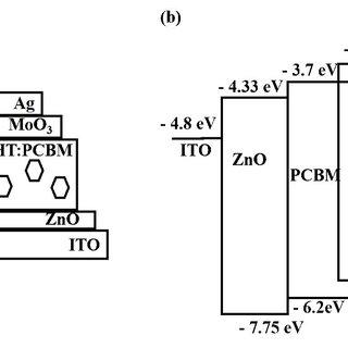 (a) Schematic of ITO/Au/MoO 3 /P3HT:PCBM/Al solar cell and