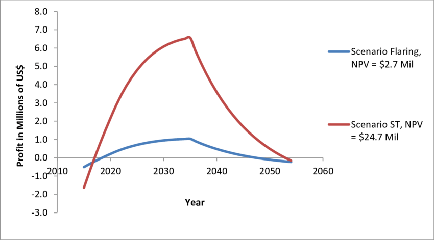 Profitability curves and NPV for the 2 LFG utilization