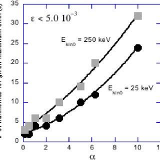 (PDF) Calculation of the nonlinear relativistic Thomson