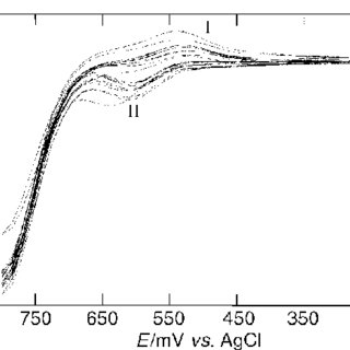 Cyclic voltammograms for the electrodeposition of Ni