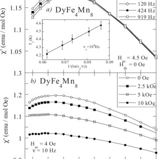Temperature dependence a of the dc susceptibility for TbFe