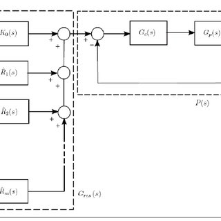"Closed-loop control system block diagram with the ""plug-in"