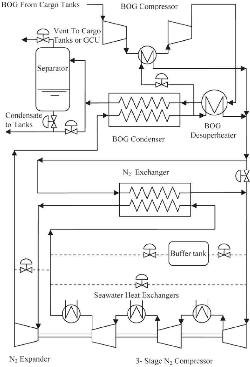 hight resolution of flow diagram of the cryostar ecorel reliquefaction plant
