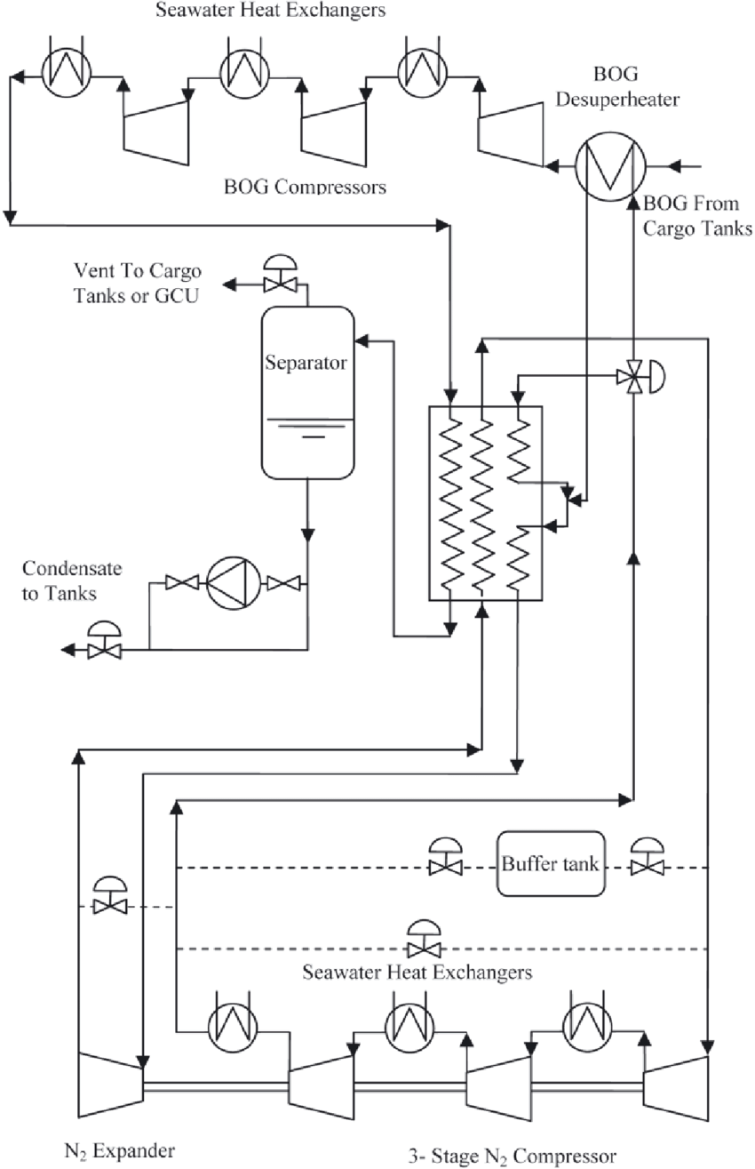 hight resolution of flow diagramof the cryostar ecorel reliquefaction process