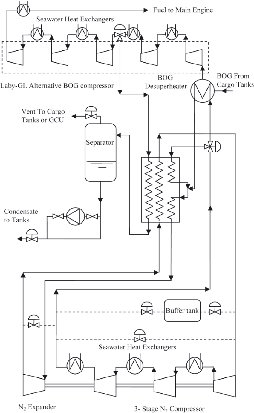hight resolution of flow diagram of the laby gi mark iii hgs reliquefaction process