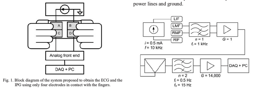 Block diagram of the system proposed to obtain the ECG and