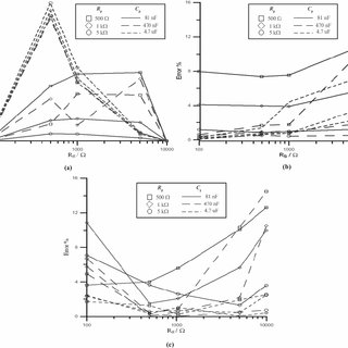 (PDF) Electrical impedance measurement using pulse excitation