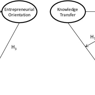 The four phases of knowledge transfer taking place in