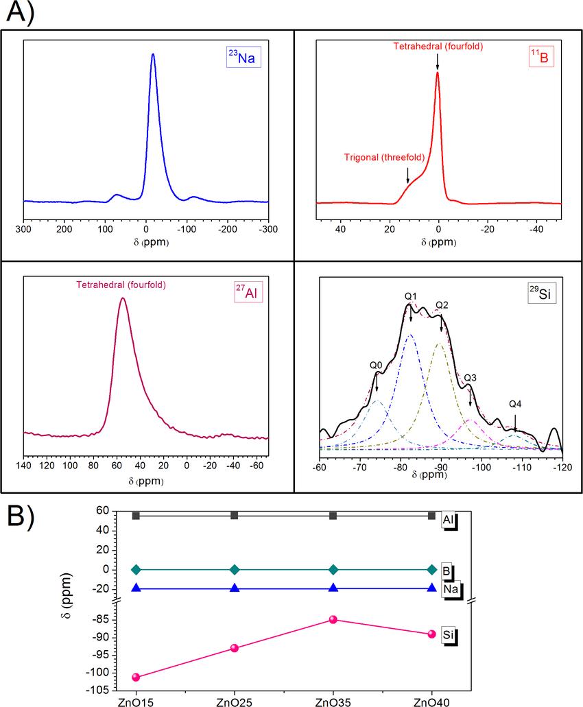 medium resolution of a 23 na 11 b 27 al 29 si nmr spectra of