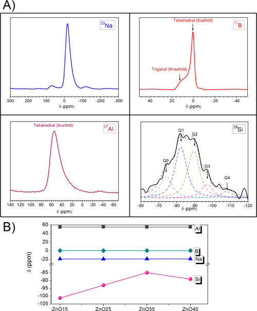 small resolution of a 23 na 11 b 27 al 29 si nmr spectra of