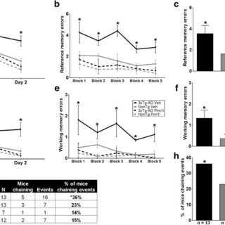 (PDF) Pim1 inhibition as a novel therapeutic strategy for