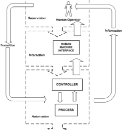 a human supervisory control scheme in automation systems supervisory control is the set of activities and [ 850 x 957 Pixel ]