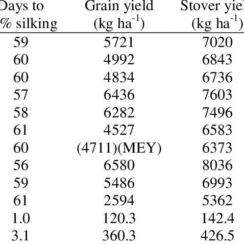 (PDF) Impact of Topramezone and Tembotrione Tank Mix