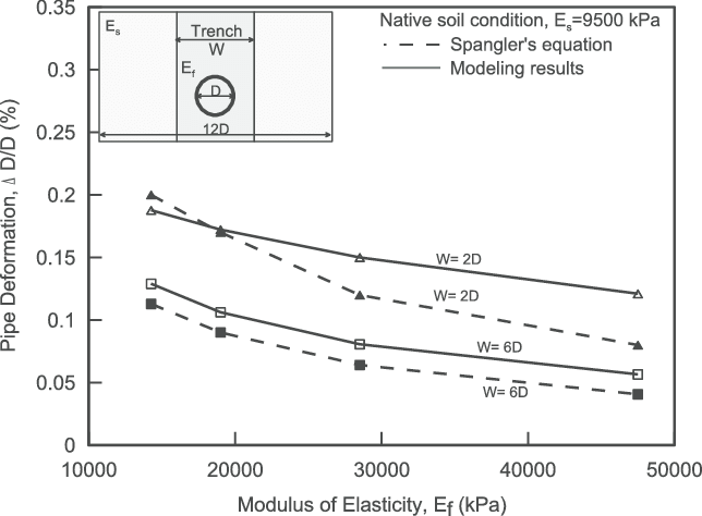 Effect of the trench width on the maximum pipe