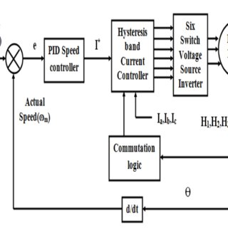 1 demonstrates the main components of BLDC motor drive