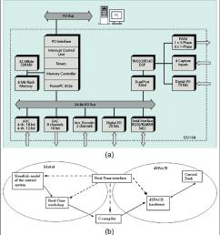 a block diagram of ds1104 r d controller board b matlab  [ 850 x 932 Pixel ]