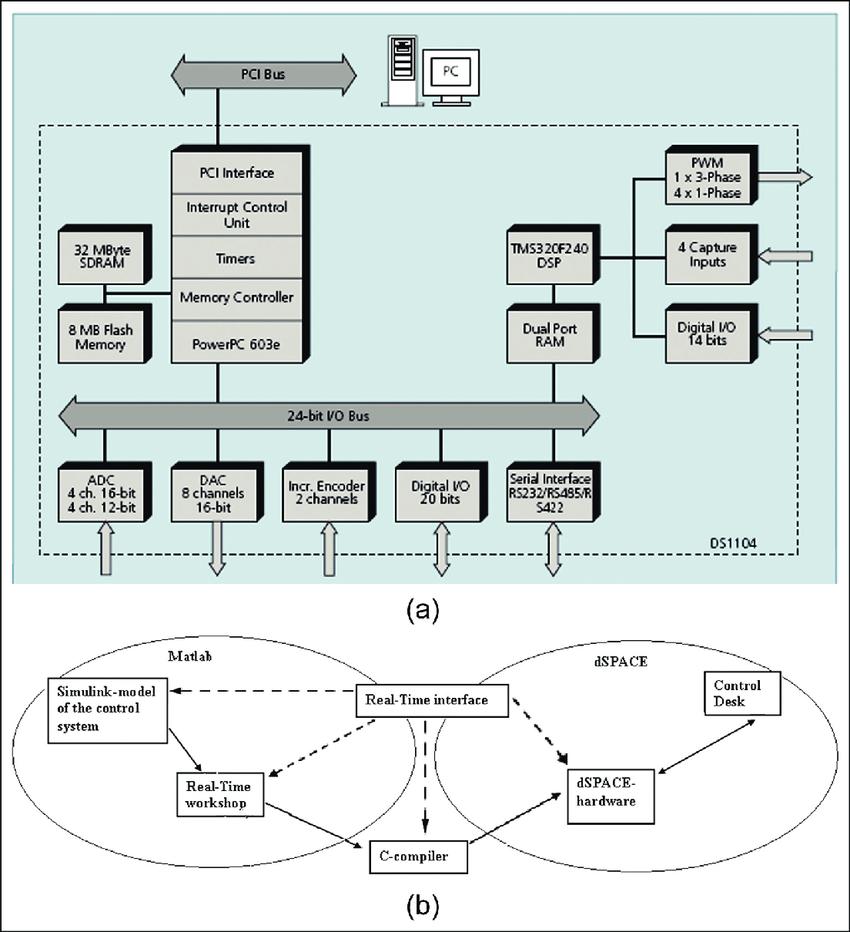 medium resolution of  a block diagram of ds1104 r d controller board b matlab