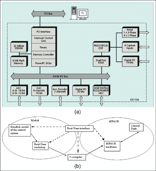 small resolution of  a block diagram of ds1104 r d controller board b matlab