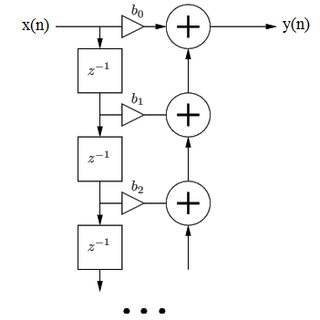 (PDF) Sound Signal Analysis Using FIR Filters for Musical